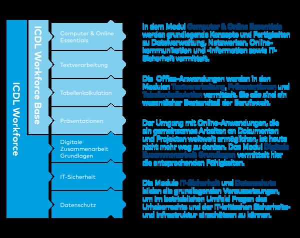 ICDL Workforce Grafik 2021